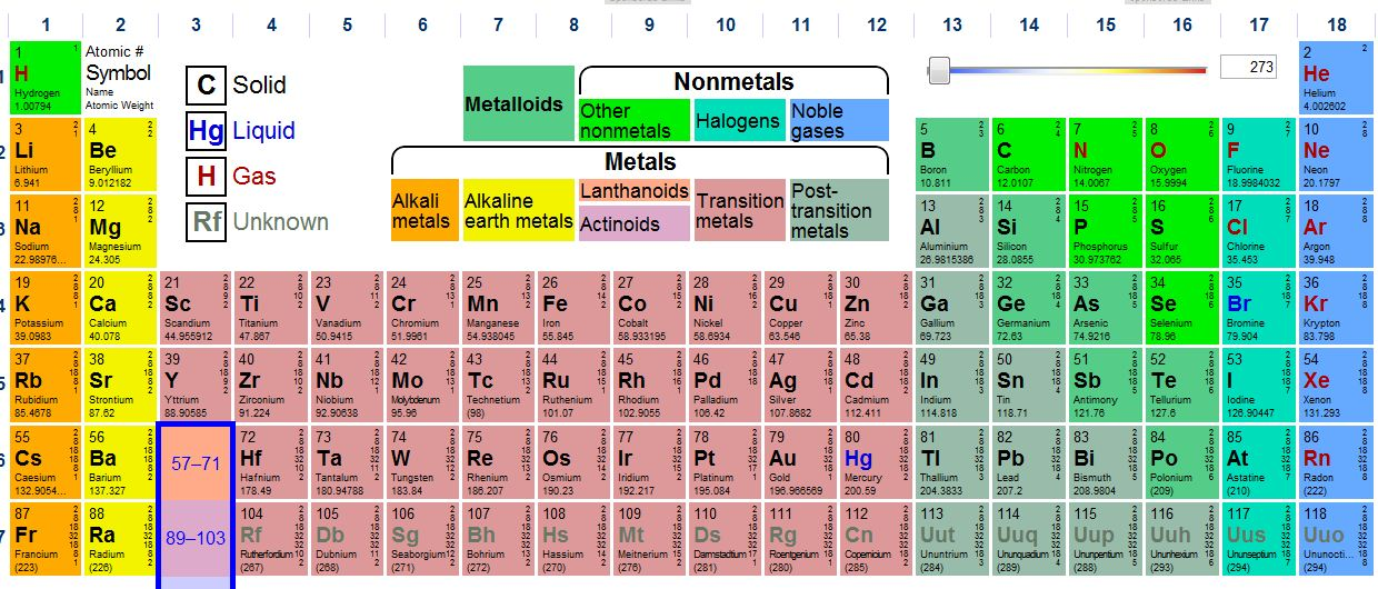 Periodic Table Crafts For Kids Image Gallery In Depth Periodic Table