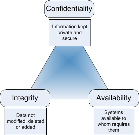 Threesome security confidentiality integrity availability commit error