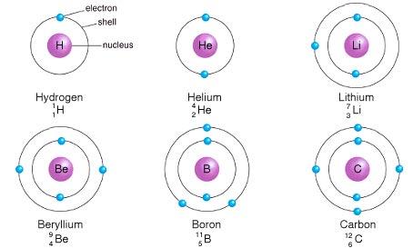 nombor proton nukleon dan elektron
