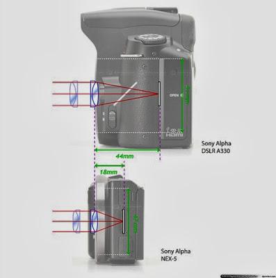 Perbandingan kamera DSLR dan Mirrorless