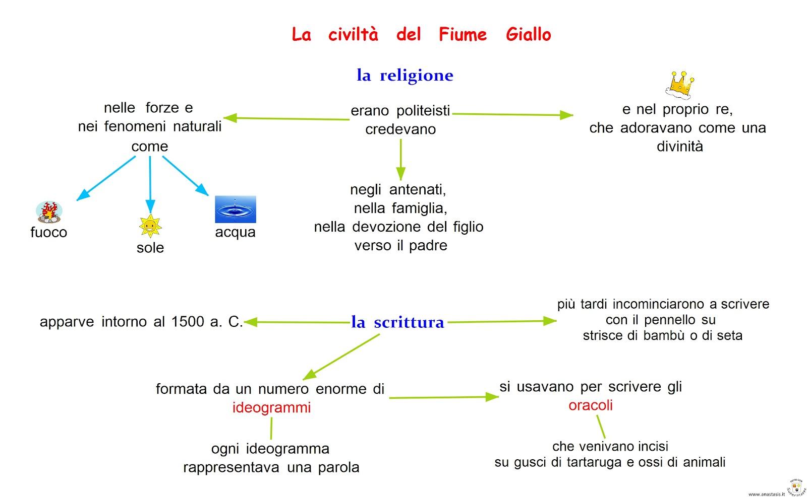 La civiltà del fiume giallo - religione e scrittura