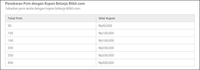 Program Blibli Rewards