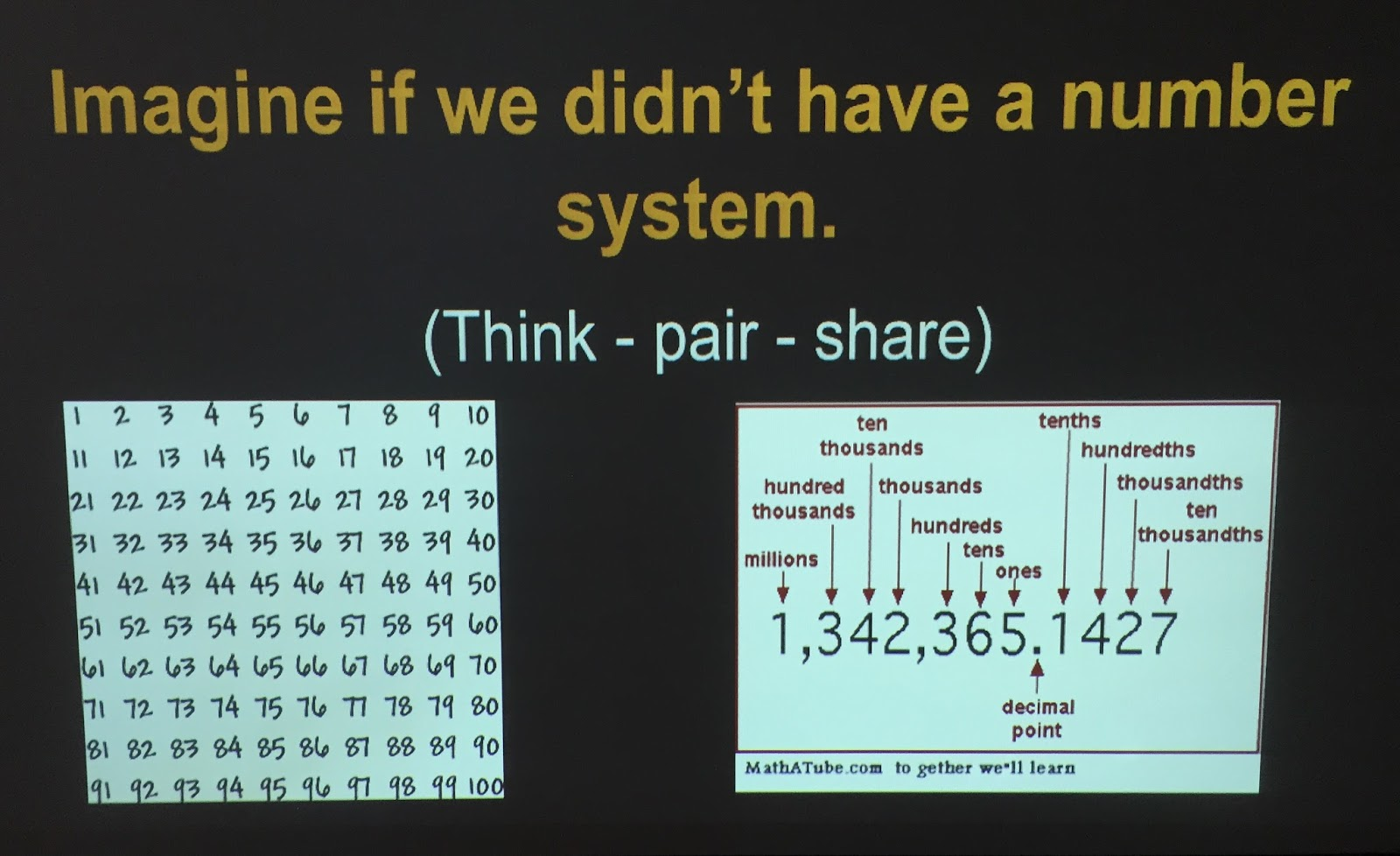 Enquiry-Based Maths: Some \'Whys\' Behind our Base 10 Number System