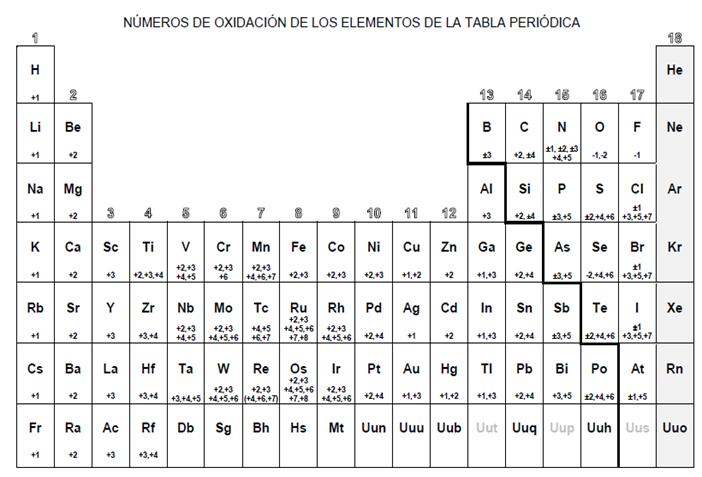 Tabla periodica con numeros de oxidacion grande imagui tabla tabla periodica con numeros de oxidacion grande imagui urtaz Image collections