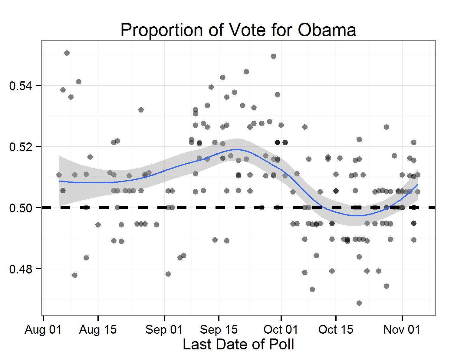 Quick Post About Getting and Plotting Polls in R