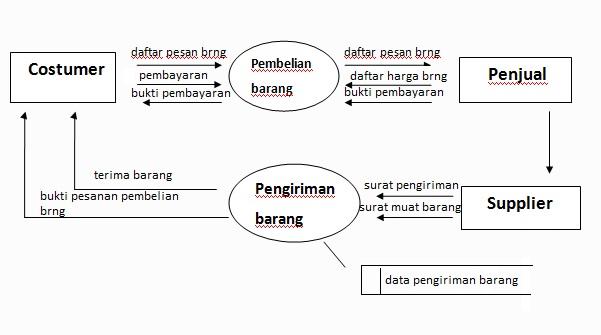 Sistem informasi pembelian barang diagram detail ccuart Images