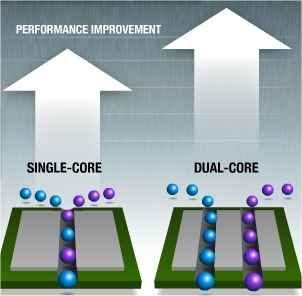 perbedaan Prosesor Single Core dan Dual Core