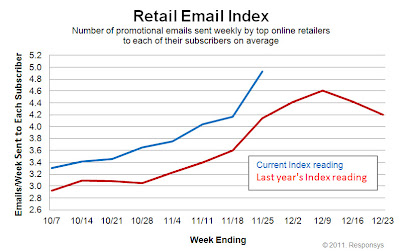 Click to view the Nov. 25, 2011 Retail Email Index larger