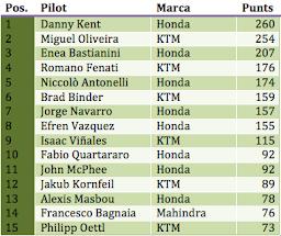 Classificació Moto3 2015