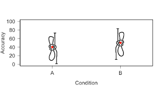 Confidence intervals: What they are and are not