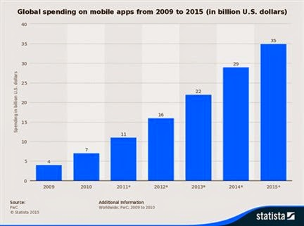 Global spending on mobile apps