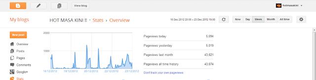 cara tingkatkan pageview,trafik blog meningkat,cara dan tutorial tingkatkan trafik blog