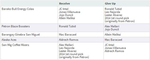 PBA Trade Summary: January 25, 2013