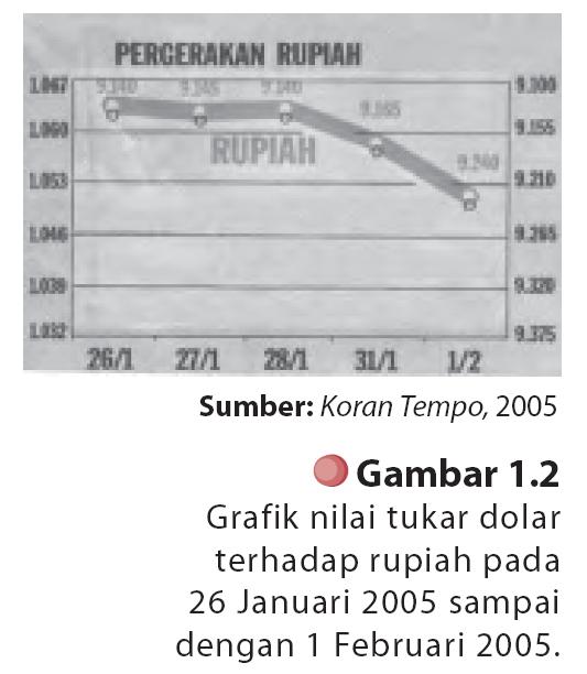 Journal of dhamar statistik penyajian data statistik grafik grafik nilai tukar dolar terhadap rupiah atau pergerakan saham disebut diagram garis diagram garis biasanya digunakan untuk menggambarkan data ccuart Images
