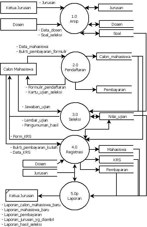 Dfd sistem penerimaan mahasiswa baru pada stmik swadharma master 2 diagram level 0 3 diagram rinci ccuart Images