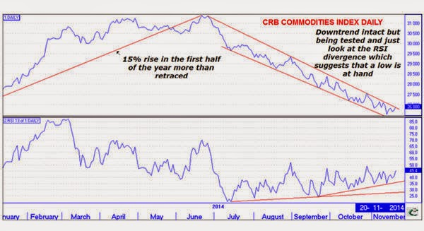 CHARTS: Dollar destruction of commodity prices could be ending