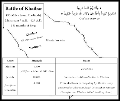 battle of khaybar The battle of khaybar was fought in the year 628 between muslims and the jews  living in the oasis of khaybar, located 150 kilometers (93 mi) from medina in.