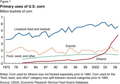 Primary Uses of U.S. Corn, 1975-2009