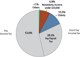 Pie chart of US income tax payers