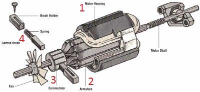 Magnetisme Amp Elektromagnetisme Werking Van De