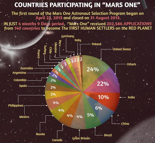 mars one astronaut applicants - photo #1