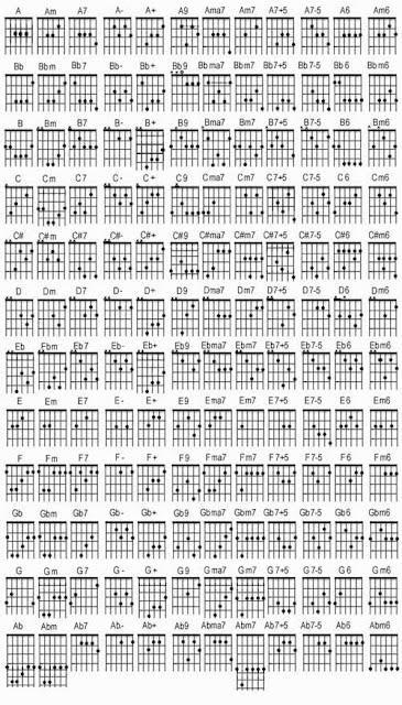 gambar-guitar_chords_kunci-gitar-lengkap