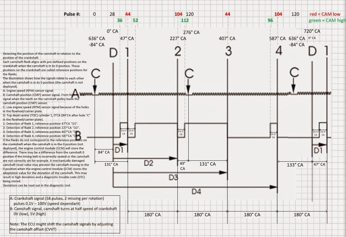 volvo s80 ev conversion  crankshaft and cam signal faking