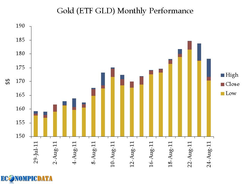 goldprices