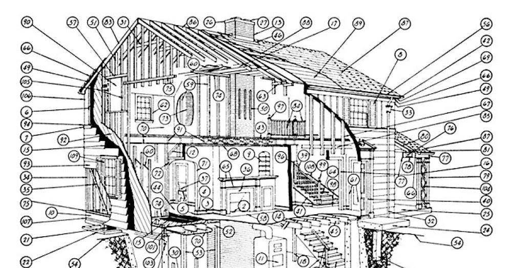 Brian K Omalie Realtor Anatomy Of A House