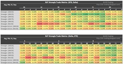 RUT Short Strangle Summary Normalized Percent P&L Per Day