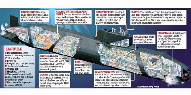 gambar kapal selam terbesar di dunia 2011 ( kapal selam airbush )