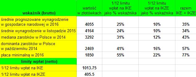 Limity wpłat na IKe i IKZE a zarobki Polaków