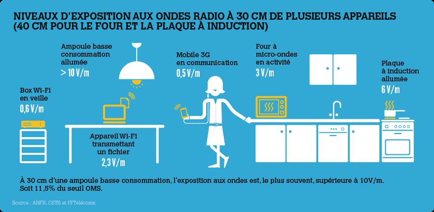 niveau d'exposition aux ondes radio