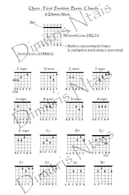 Dimitris Ntais Guitar: Basic Chords In The Open-First Position (B)