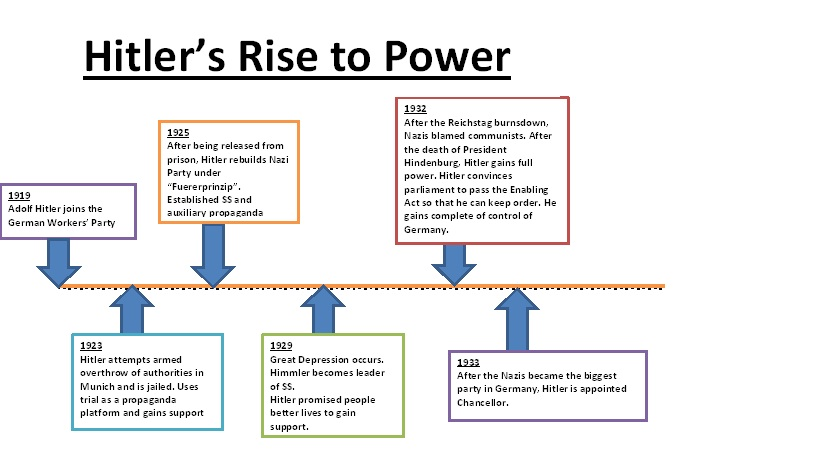 an analysis of power and propaganda the nazi rise to power An analysis of hitler's rise to power  how important was the role of the leader in the rise to power of the nazis in germany on the 30th  propaganda, fear and.