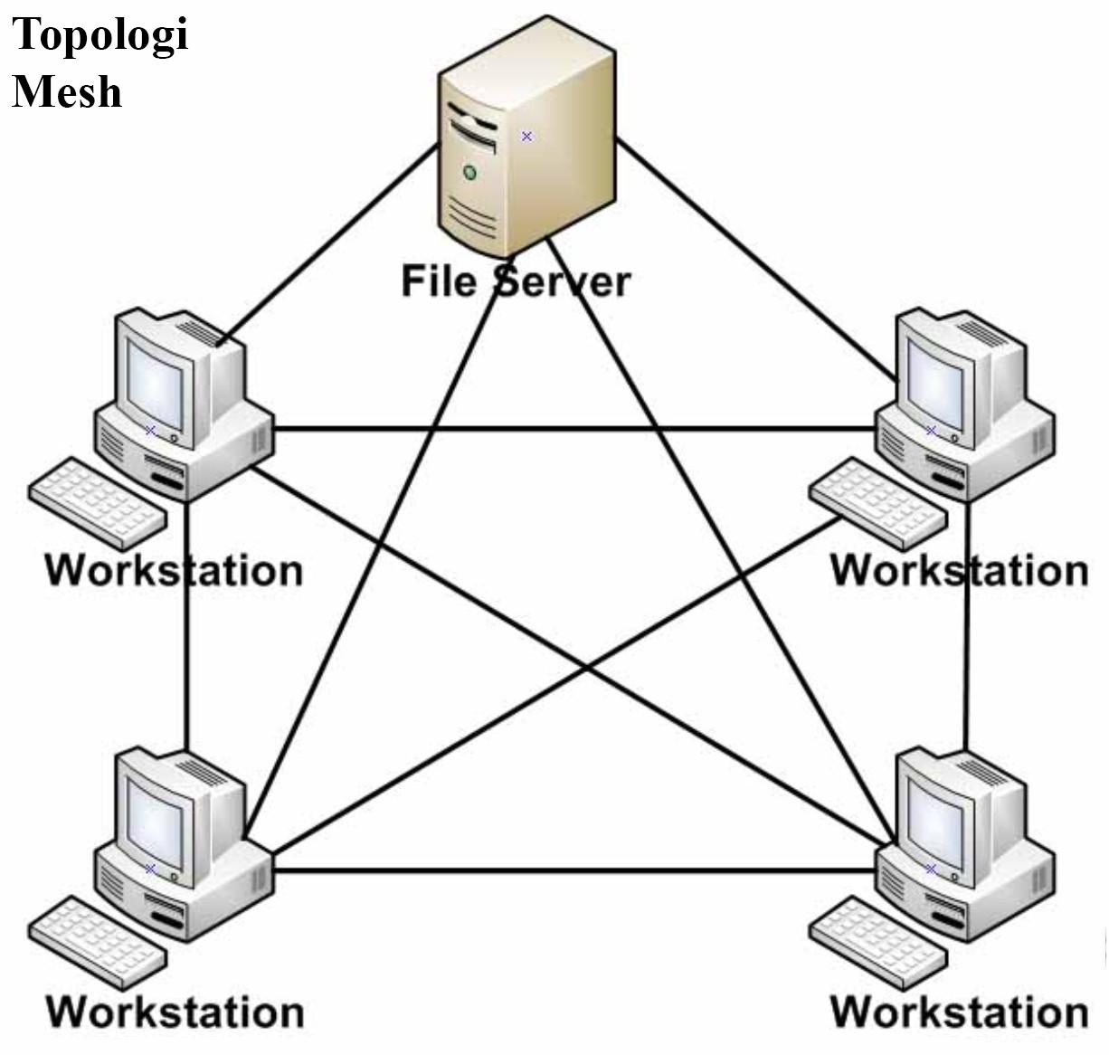 8 topologi jaringan komputer lengkap kelebihan dan kekurangannya topologi jaringan mesh ccuart Gallery
