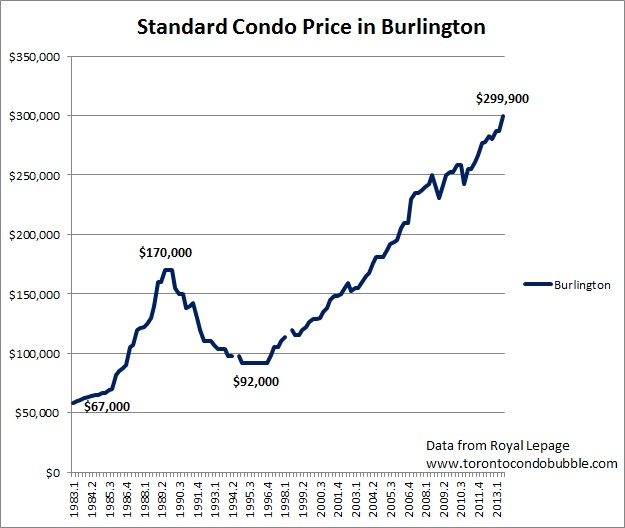 burlington condo prices bubble