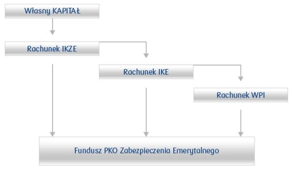 pakiet emerytalny w PKO z IKE i IKZE- opinie