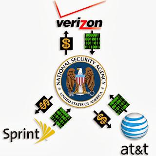 Secret Backdoor Dealings Between NSA and Communications Companies. AT&T, Verizon, Sprint