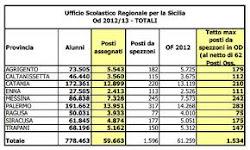 U.S.R.-SICILIA