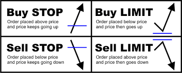 Jenis Order Forex, buy stop, sell stop, buy limit, sell limit