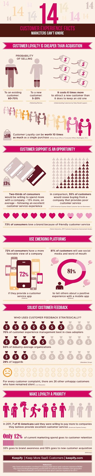 http://keepify.com/retention/2013/11/05/14-customer-experience-facts-marketers-cant-ignore/