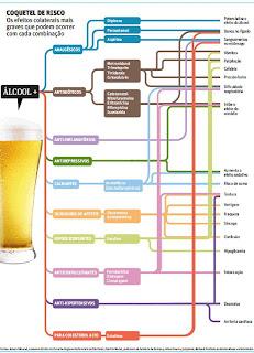 Alcool e Medicamentos