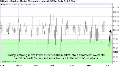 Market Momentum Index