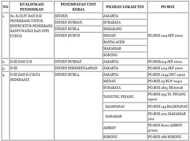 Formasi CPNS 2013 Kementerian Perhubungan