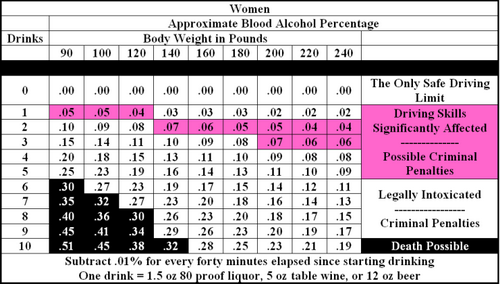 effect-of-alcohol-on-the-blood-table