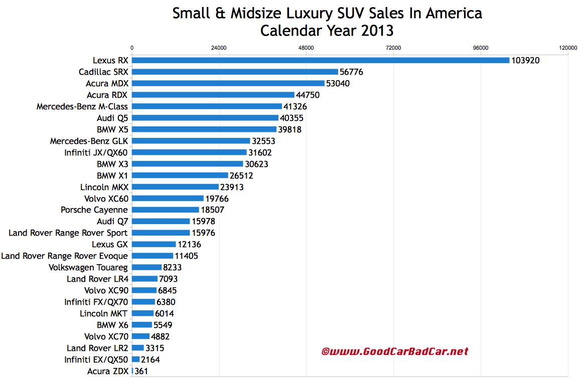 USA luxury SUV sales chart 2013