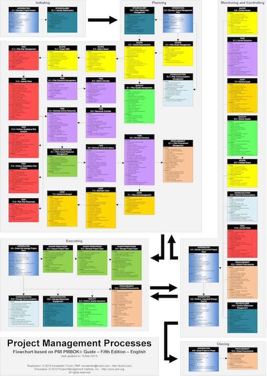 Блок-схема процессов управления проектами.  URL записи.  Суббота, 16 марта 2013.