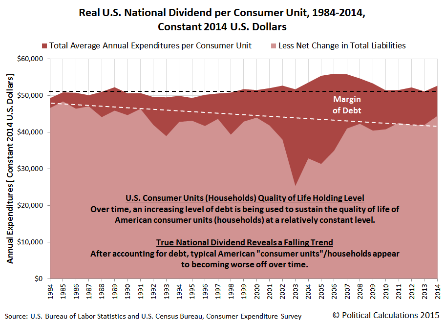 Real U.S. National Dividend per Consumer Unit, Constant 2014 U.S. Dollars, 1984-2014