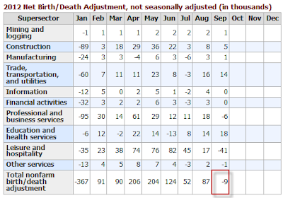 nonfarm-payroll-2012-09H Unemployment Rate 7.8%- The Web's Most Complete Report